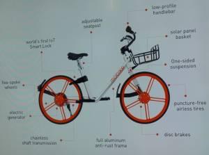 Bike Sharing China Trends